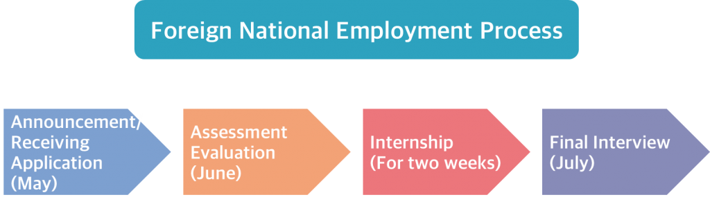 Foreign National Employment Process