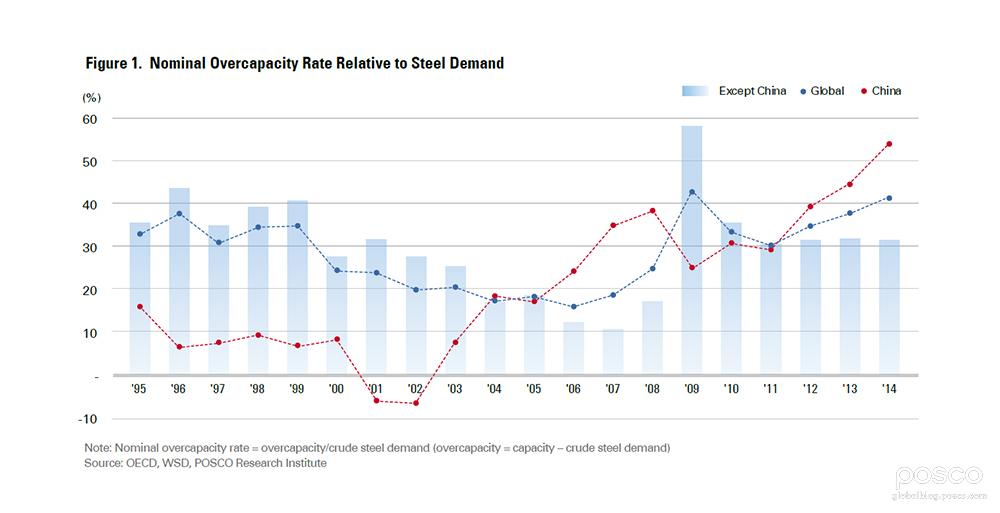 POSCO_Nominal Overcapacity Rate Relative to Steel Demand