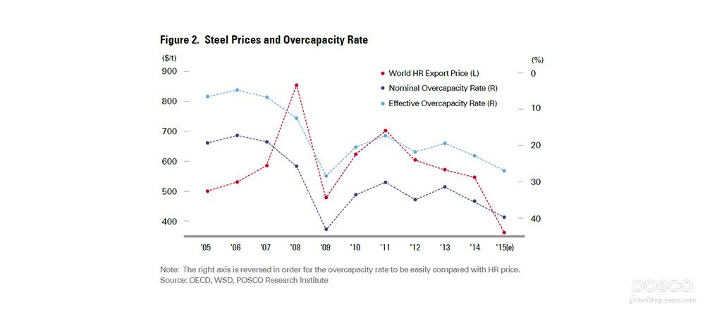 POSCO_Steel Prices and Overcapacity Rate