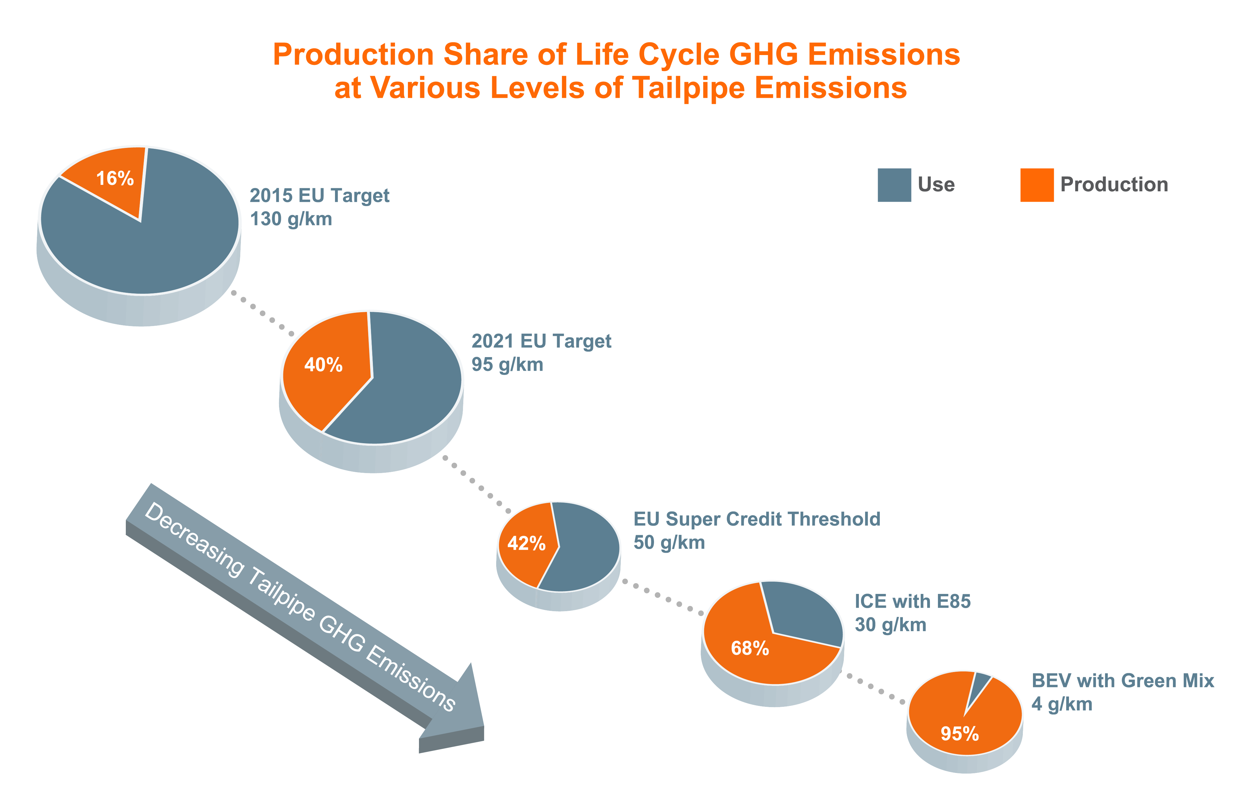 Chart showing various levels of tailpipe emissions