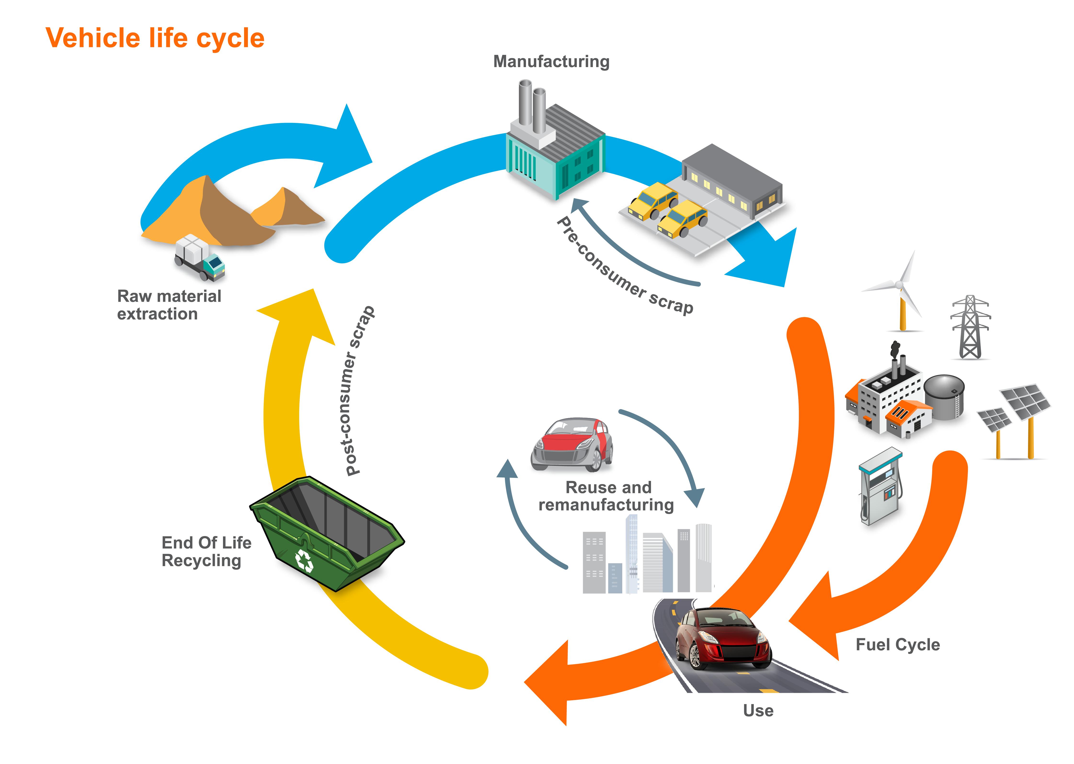 Vehicle Life Cycle