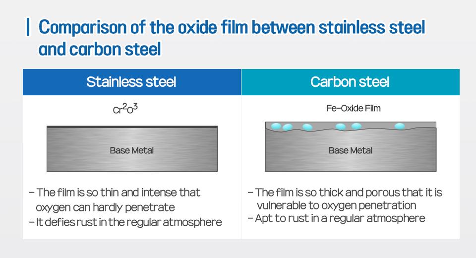 Stainless steel, Carbon steel