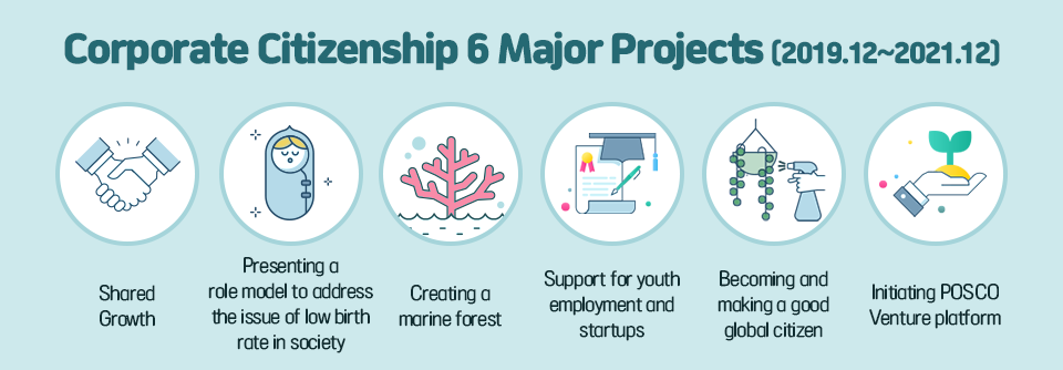 Corporate Citizenship 6 Major Projects