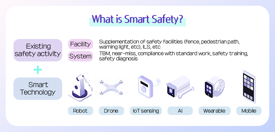 Safety activities incorporating smart technology that POSCO aims for