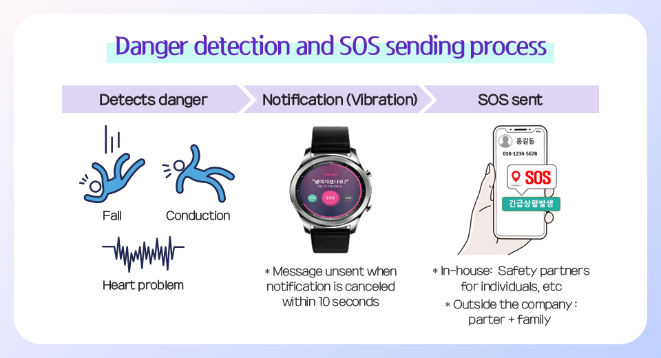 Danger detection and SOS sending process of Smart Watch