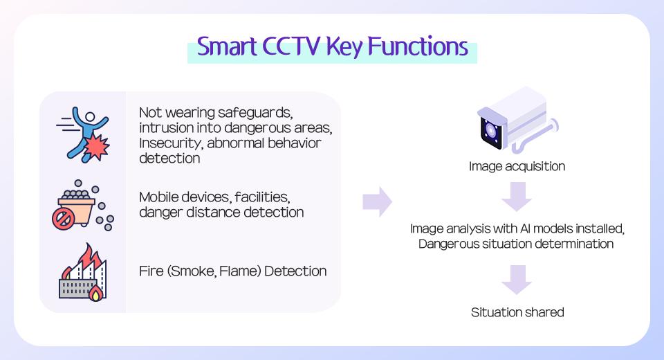 Smart CCTV Key Functions