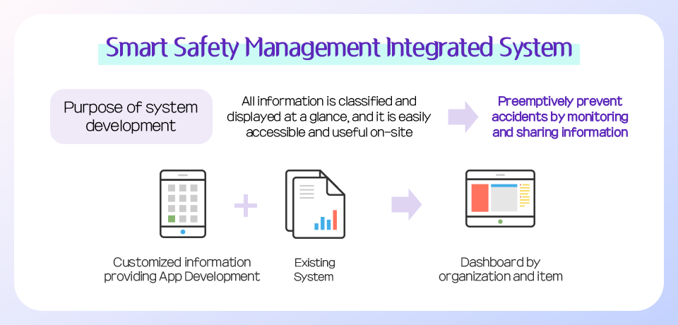 Smart Safety Management Integrated System Concept