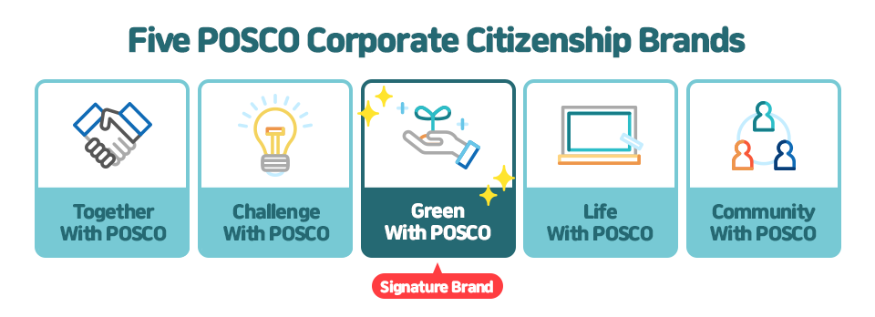 Five POSCO Corporate Citizenship Brands