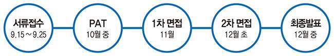포스코 채용 전형일정 서류접수 9.15일~9.25일, pat 10월 중, 1차 면접 11월, 2차면접 12월 초, 최종발표 12월 중