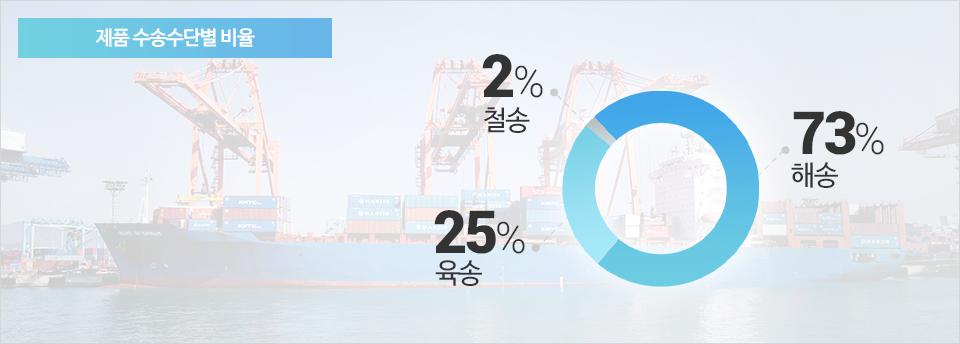 제품 수송수단별 비율, 해송 73% 육송 25% 철송 2%