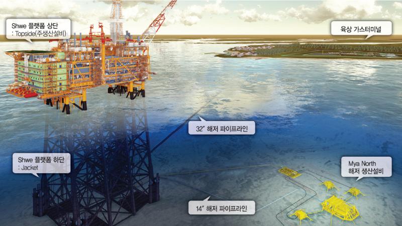 "Shwe 플랫폼 상단 : Topside(주생산설비), 육상 가스터미널, Shwe 플랫폼 하단 : Jacket, 32"" 해저 파이프라인, 14"" 해저 파이프라인, Mya North 해저 생산설비"