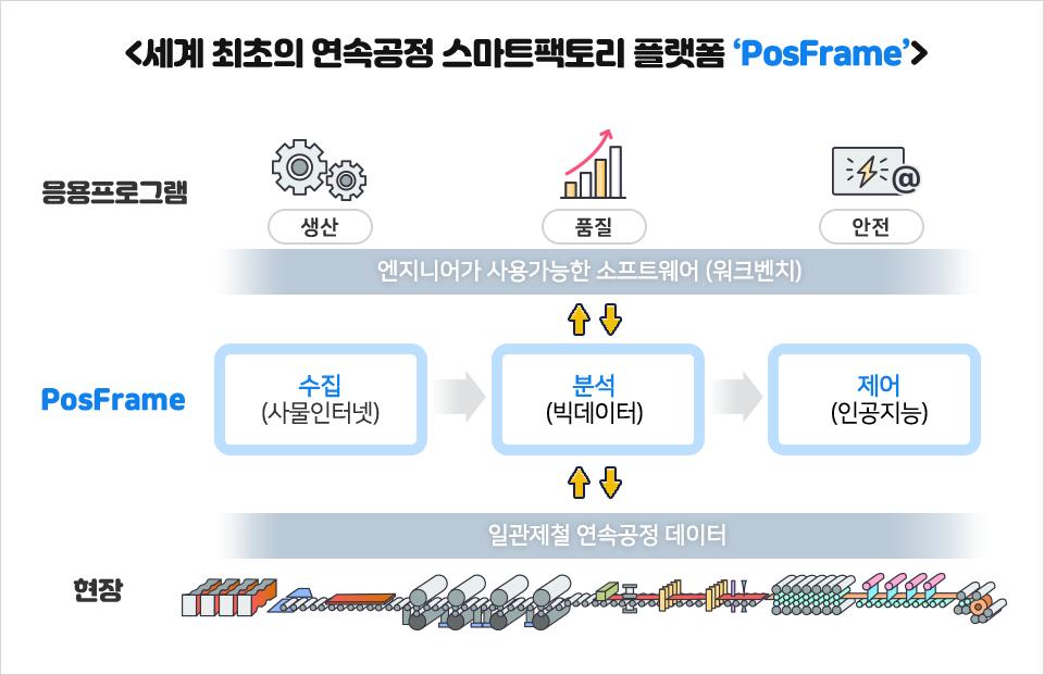 세계 최초의 연속공정 스마트팩토리 플랫폼 'PosFrame' 응용프로그램: 엔지니어가 사용가능한 소프트웨어(워크벤치) 생산,품질,안전 PosFrame: 수집(사물인터넷),분석(빅데이터),제어(인공지능) 현장: 일관제철 연속공정 데이터