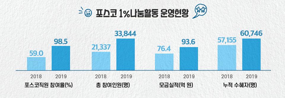 포스코1%나눔활동 운영현황을 나타낸 그래프. 포스코1%나눔활동 운영현황 왼쪽부터 포스코직원 참여율, 총 참여인원, 모금실적, 누적 수혜자로 되어있다. 포스코직원 참여율은 2018년 59.0% 2019년 98.5%이며 총 참여인원은 2018년 21,337명 2019년 33,844명이다. 모금실적은 2018년 76.4억원 2019년 93.6억원이며 누적수혜자는 2018년 57,155명 2019년 60,746명이다.