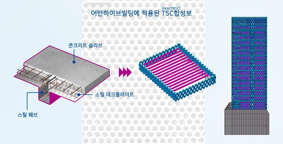 어반하이브빌딩에 적용된 TSC합성보의 설명 구성 이미지. 콘크리트 슬립, 스틸웨브, 스틸 데크플레이트로 구성된다.