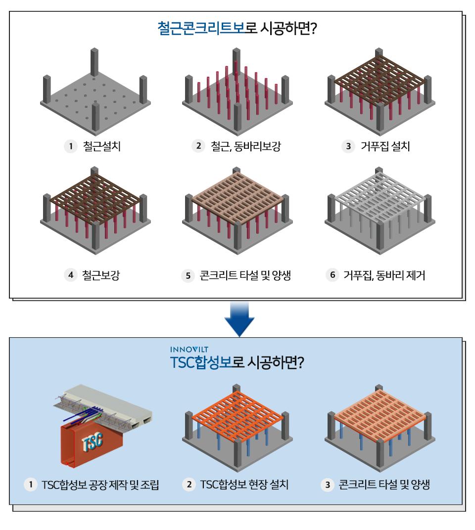 철근콘크리트보와 TSC합성보 시공의 비교 이미지.