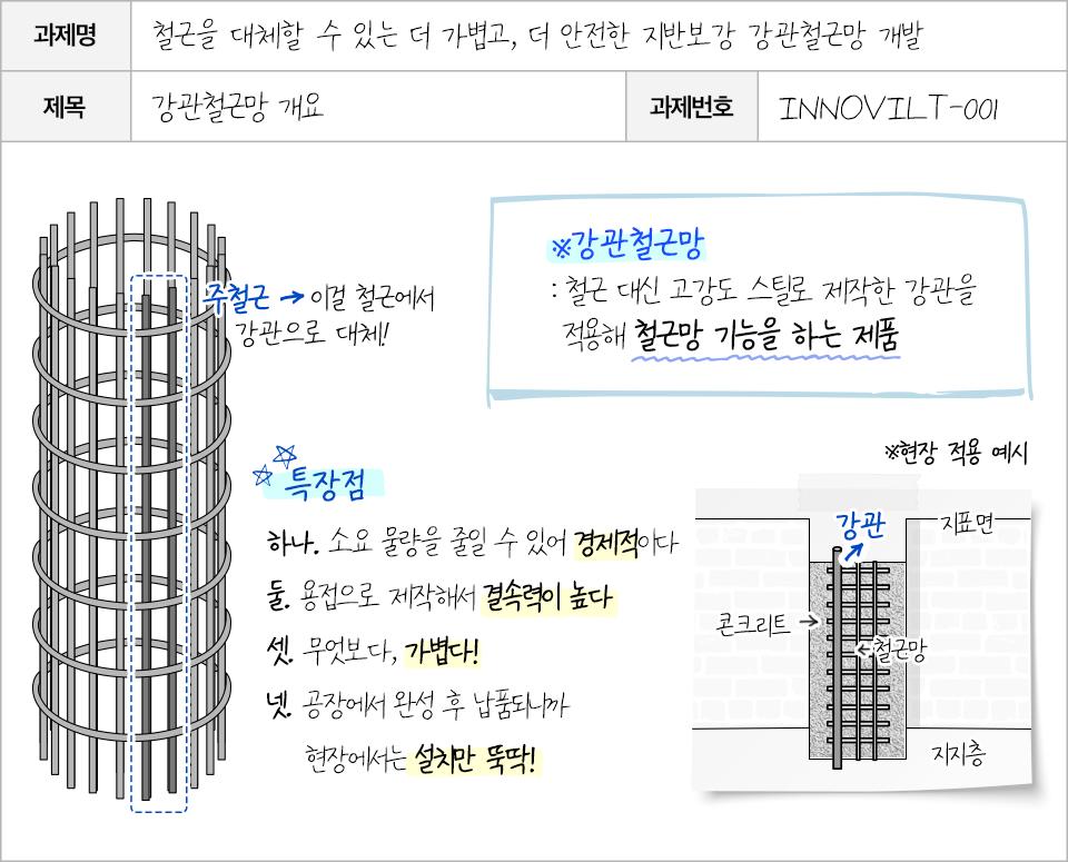 강관철근망 개발을 목표로 하는 연구 보고서. 과제명: 철근을 대체할 수 있는 더 가볍고 더 안전한 지반 보강 강관철근망 개발. 제목: 강관철근망 개요. 과제번호: INNOVILT-001. 강관철근망은 철근대신 고강도 스틸로 제작한 강관을 적용해 철근망 기능을 하는 제품이다. 주철근을 철근에서 강관으로 대체한다. 소요 물량을 줄일 수 있어 경제적이고, 용접으로 제작해 결속력이 높으며, 가볍고 설치가 편하다는 특장점이 존재한다.
