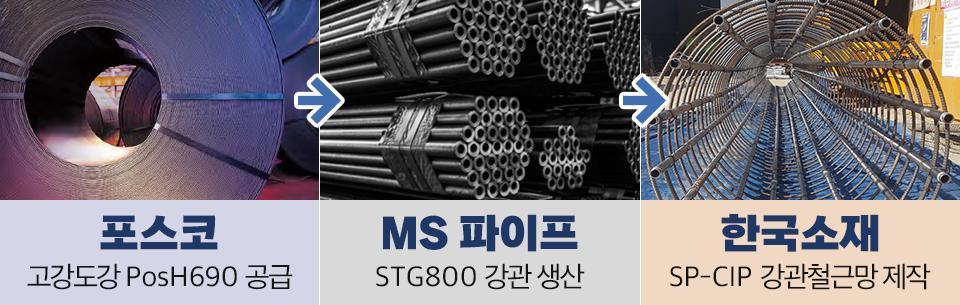 포스코의 고강도강 PosH690공급, MS파이프의 STG800 강관 생산, 한국소재의 SP-CIP 강관철근망 제작.