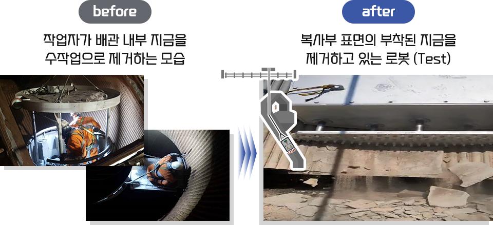 Before: 작업자가 배관내부 지금을 수작업으로 제거하는 모습, After: 복사부 표면의 부착된 지금을 제거하는 로봇.