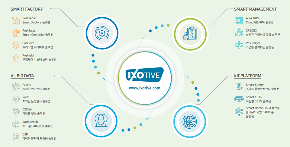 IXOTIVE는 포스코ICT가 보유한 스마트팩토리, AI.BIG DATA, 스마트 매니지먼트, IoT 플랫폼 분야의 모든 솔루션을 아우르는 통합브랜드이다. SMART FACTORY: PosFrame Smart Factory 플랫폼, PosMaster Smart Controller 솔루션, PosDrive 프리미엄 드라이브 솔루션, Poshield 산업제어 시스템 보안 솔루션. AI.BIG DATA: Facero AI 기반 안면인식 솔루션, VoRIS AI기반 음성인식 솔루션, IXOTalk 기업용 챗봇 솔루션, Workbench AI.BIG Data 분석 솔루션, D3P 데이터 전처리 자동화 솔루션. SMART MANAGEMENT: A.WORKS Cloud기반 RPA 솔루션, CREDEX 실시간 기업부실 예측 솔루션, PosLedger 기업형 블록체인 플랫폼. IoT PLATFORM: Smart Safety 스마트 통합안전관리 솔루션, Smart CCTV 지능형 CCTV 솔루션, Smart Home Cloud 플랫폼 클라우드기반 스마트 홈 플랫폼.