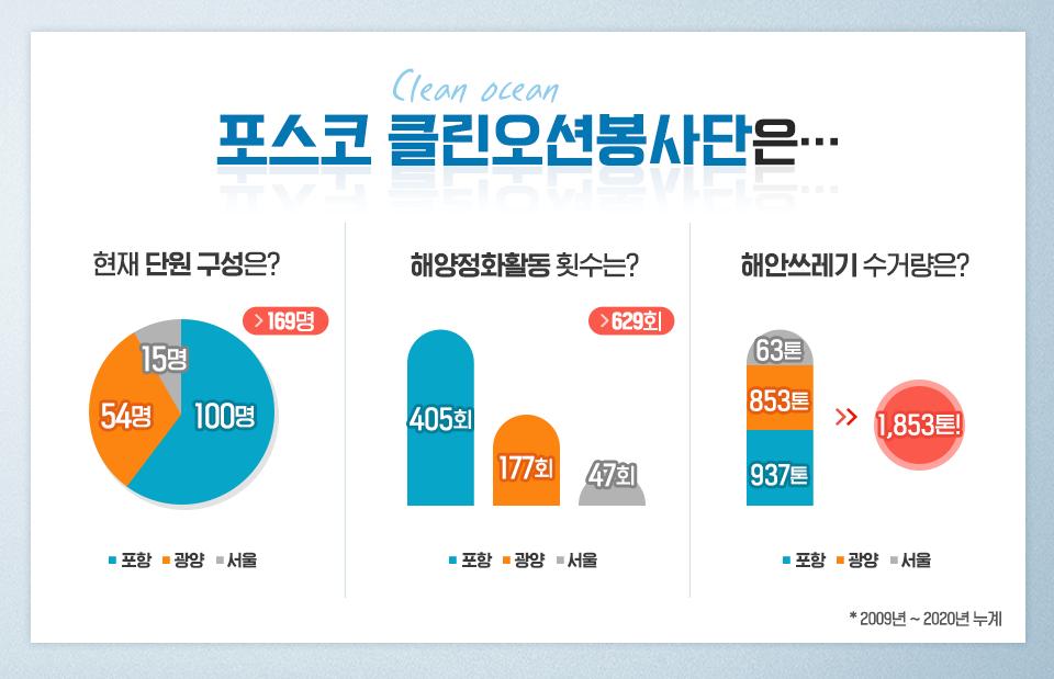 포스코 클린오션봉사단의 설명 이미지. 현재 단원 구성은 총 169명으로 100명은 포항, 54명은 광양, 15명은 서울에서 활동한다. 해양정화활동 횟수는 총 629회로 포항에서 405회, 광양에서 177회, 서울에서 47회 활동했다. 해안쓰레기 수거량은 포항 937톤, 광양 853톤, 서울 63톤으로 총 1,853톤이다.