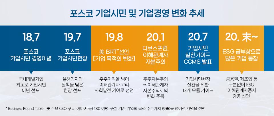 """포스코 기업시민 및 기업경영 변화 추세를 담은 표. 포스코는 기업시민 경영이념을 선언에 그치지 않고, 2019년 7월 기업시민헌장 선포, 2020년 7월에는 기업시민 실천가이드(Corporate Citizenship Management Standards, CCMS) 제정을 통해, 모든 임직원이 업무와 일상에서 기업시민 경영이념을 실천할 수 있도록 했다. '18.7 포스코 기업시민 경영이념 – 국내 개별 기업 최초로 기업시민 이념 선포' '19.7 포스코 기업시민헌장 – 실천의지와 원칙을 담은 헌장 선포' '19.8 美 BRT 선언 [기업목적의 변화] – 주주이익을 넘어 이해관계자 고려 사회발전 기여로 선언.' '20.1 다보스포럼, 이해관계자 자본주의 – 주주자본주의 → 이해관계자 자본주의로의 변화 주목' '20.7 기업시민 실천가이드 CCMS 발표 – 기업시민헌장 실천을 위한 13개 모듈 가이드' '20.未~ ESG 급부상으로 많은 기업 동참 – 금융권, 제조업 등 구분없이 ESG, 이해관계자중시 경영 선언'. """" width="""