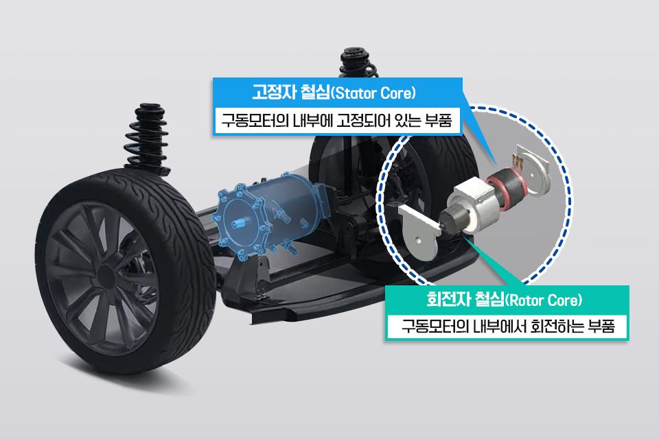포스코는 구동모터의 고정자 철심(Stator Core)과 회전자 철심(Rotor Core)에 쓰이는 특별한 소재를 개발했다.