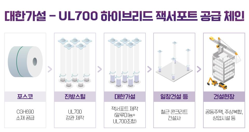 대한가설 – UL700 하이브리드 잭서포트 공급 체인