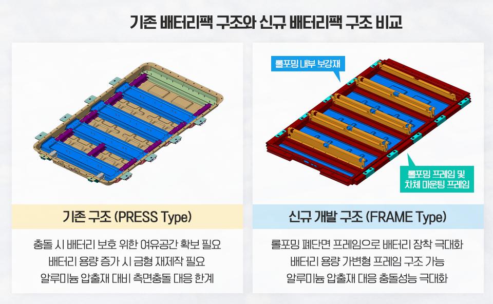 기존 배터리팩 구조와 신규 배터리팩 구조 비교
