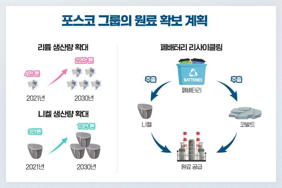 포스코 그룹의 원료 확보 계획