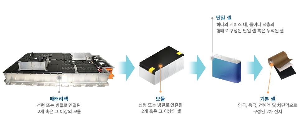배터리팩에 대해 알아보기 전에 우선 전기차 배터리에 대해 알아보겠다. 전기차 배터리의 경우, 일반적으로 셀(Cell), 모듈(Module), 팩(Pack)으로 구성되는 전기차 배터리는 배터리셀을 여러 개 묶어서 모듈을 만들고 모듈을 여러 개 묶어서 팩을 만드는데, 전기차에는 최종적으로 배터리가 하나의 팩 형태로 들어가게 되는 것이다.