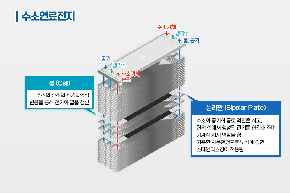 수소연료전지 셀(Cell) - 수소와 산소의 전기화학적 반응을 통해 전기와 열을 생산, 분리판 (Bipolar Plate) - 수소와 공기의 통로 역할을 하고, 단위 셀에서 생성된 전기를 연결해 주며 기계적 지지 역할을 함. 가혹한 사용환경으로 부식에 강한 스테인리스강이 적용됨. 공기, 냉각수, 수소기체 순환. 수소기체, 냉각수, 물 공기