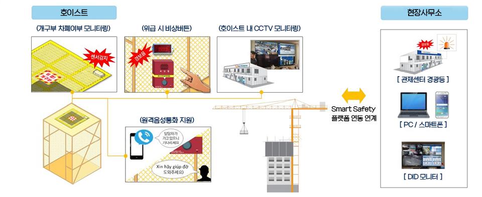 호이스트 작동원리 이미지. 센서 감지를 통해 개구부 차폐여부를 모니터링하고, 위급 시 비상 버튼을 누를 시 경보음이 울리고, 호이스트 내 CCTV모니터링과, 원격음성통화를 진행. Smart Safety 플랫폼 연동 연계를 통해 현장사무소에 연결되며, 현장사무소에서는 관제센터 경광등, pc/스마트폰, DID 모니터링을 통해 확인할 수 있는 과정을 보여주는 이미지.
