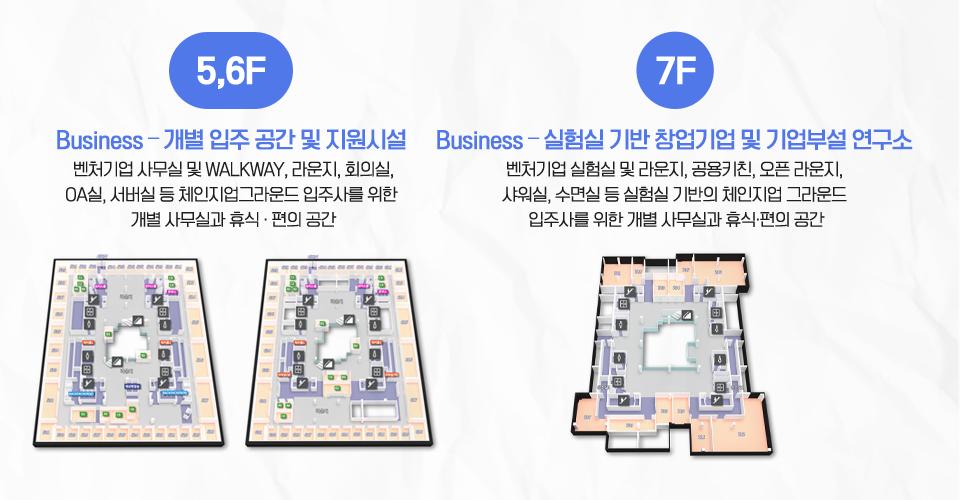 5,6F과 7층의 3D 도면 이미지. 5,6층은 Business-개별 입주 공간 및 지원시설로 벤처기업 사무실 및 WALKWAY, 라운지, 회의실, OA실, 서버실 등 체인지업그라운드 입주사를 위한 개별 사무실과 휴식·편의 공간이다. 7층은 Business-실험실 기반 창업기업 및 기업부설 연구소로 벤처기업 실험실 및 라운지, 공용키친, 오픈 라운지, 샤워실, 수면실 등 실험실 기반의 체인지업 그라운드 입주사를 위한 개별 사무실과 휴식·편의 공간