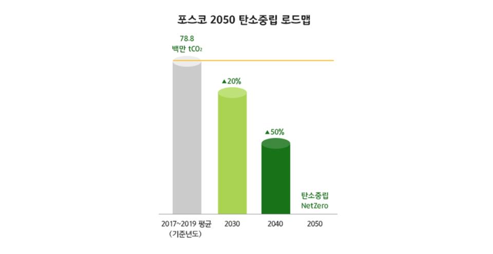 포스코 2050 탄소중립 로드맵 그래프, 2017년~2019년 그래프 바 평균 탄소 배출량 78.8백만 tCO2, 2030년 2017년~2019년 그래프 기준 20% 감축된 그래프 바, 2040년 그래프 바 2017~2019년 그래프 기준 50% 감축 , 2050년 탄소중립 Net Zero 목표