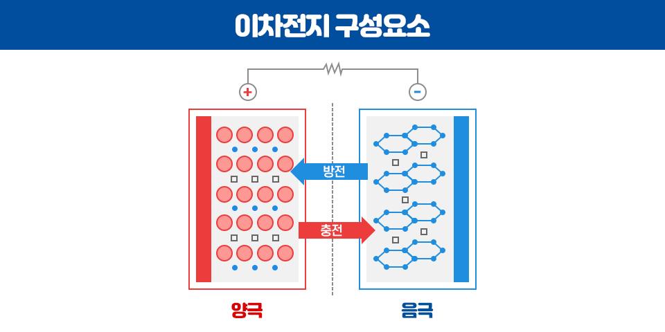 이차전지 구성요소 이미지로 좌측은 양극의 활동 이미지, 우측은 음극의 활동 이미지로 가운데에서 왼쪽으로 향하는 화살표는 방전, 오른쪽으로 향하는 화살표는 충전을 나타내고 있다.