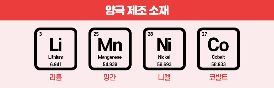 양극 제조 소재 표 이미지. 첫번째 리튬은 원자번호 3번의 원소로 원소기호는 Li이며 영문표기는 Lithium 이다.  표준 원자량은 6.941이다. 두번째 망간은 원자번호 25번의 원소로 원소기호는 Mn이며 영문표기는 Manganese 이다. 표준 원쟈량은 54.938이다. 세번째 니켈은 원자번호 28번의 원소로 원소기호는 Ni이며 영문표기는 Nickel이다. 표준 원자량은 58.693이다. 마지막 코벨트는 원자번호 27번의 원소로 원소기호는 CO이며, 영문표기는 Cobalt이다. 표준 원wkfiddms 58.933이다.