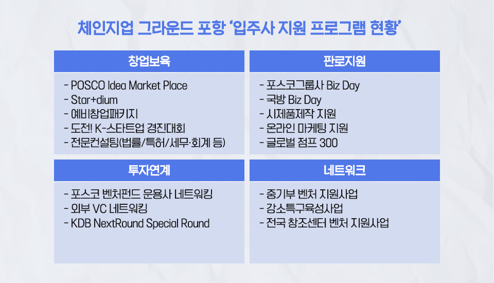 체인지업 그라운드 포항 '입주사 지원 프로그램 현황' 표 1. 창업보육: - POSCO Idea Market Place - Star+dium - 예비창업패키지 - 도전! K-스타트업 경진대회 - 전문컨설팅(법률/특허/세무•회계 등) / 2. 판로지원: - 포스코그룹사 Biz Day - 국방 Biz Day - 시제품제작 지원 - 온라인 마케팅 지원 - 글로벌 점프 300 / 3. 투자연계: - 포스코 벤처펀드 운용사 네트워킹 - 외부 VC 네트워킹 - KDB NextRound Special Round / 4. 네트워크: - 중기부 벤처 지원사업 - 강소특구육성사업 - 전국 창조센터 벤처 지원사업