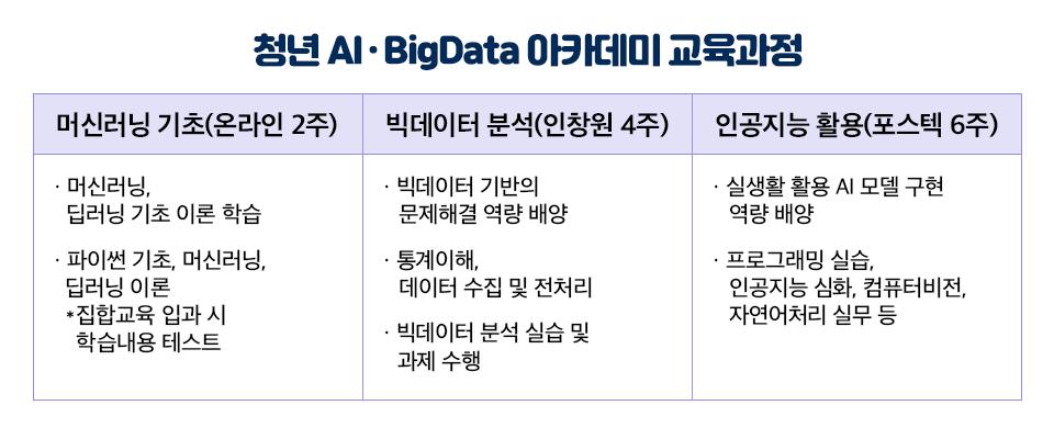 청년 AI·BigData 아카데미 교육과정 표. 1. 머신러닝 기초(온라인 2주): 머신러닝, 딥러닝 기초 이론 학습 / 파이썬 기초, 머신러닝, 딥러닝 이론 *집합교육 입과 시 학습내용 테스트, 2. 빅데이터 분석(인창원 4주): 빅데이터 기반의 문제해결 역량 배양, 통계이해, 데이터 수집 및 전처리, 빅데이터 분석 실습 및 과제 수행, 3. 인공지능 활용(포스텍 6주): 실생활 활용 AI모델 구현 역량 배양 / 프로그래밍 실습, 인공지능 심화, 컴퓨터비전, 자연어처리 실무 등
