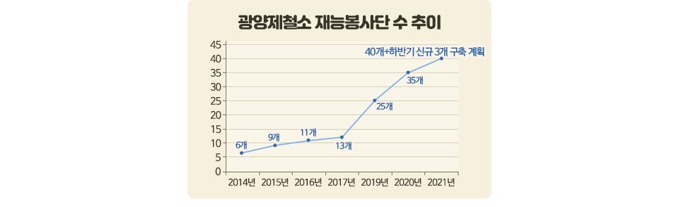 광양제철소 재능봉사단 수 추이 그래프로 우상향 하는 형태의 선 그래프이다. 2014년에는 6개, 2015년에는 9개, 2016년에는 11개, 2017년에는 13개 2019년에는 25개, 2020년에는 35개, 2021년에는 40개에 하반기 신규 3개 구축 계획이다.
