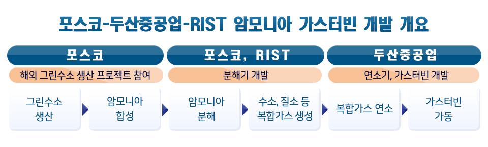 포스코는 RIST와 함께 암모니아 분해기 개발은 그린수소 생산, 암모니아 합성, 암모니아 분해, 수소,질소 등 복합가스를 생성하고 복합가스 연소한 후 가스터빈을 가동하는 프로세스로  포스코는 해외 그린수소 생산프로젝트에 참여, 포스코는 RIST와 함께 암모니아 개발을 추진,  또한 두산 중공업은 연소기, 가스터빈을 개발,  암모니아는 포스코가 해외에서 추진 중인 프로젝트에서 생산한 그린수소 등을 합성하여 조달할 계획을 정리한 포스코-두산중공업-RIST 암모니아 가스터빈 개발 개요이다.