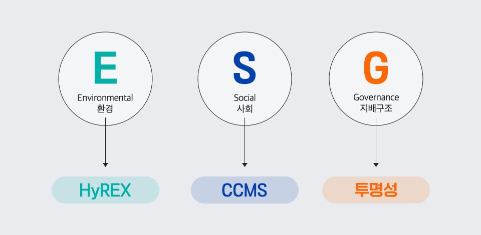 E: environmental환경-HyREX / S-social사회-CCMS / G: Governance 지배구조: 투명성