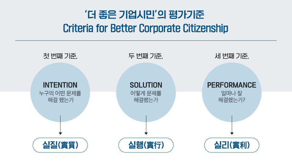 더 좋은 기업시민의 평가기준 첫 번째 기준은 intention으로 누구의 어떤 문제를 해결했는가로 실리의 문제이다. 두번 째는 solution으로 어떻게 문제를 해결했는가로 실행의 문제이다. 세번쨰는 performance로 얼마나 잘 해결했는가에 대한 실리의 문제이다.